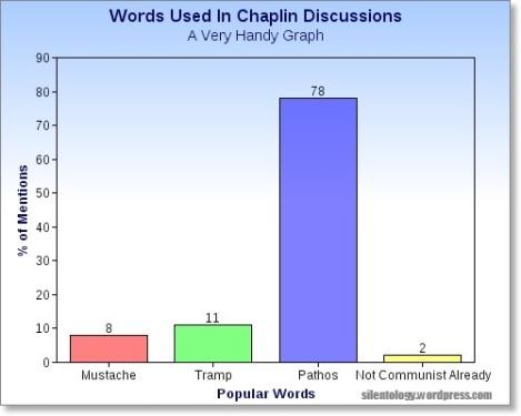 Chaplin graph