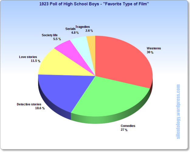 1923 Poll Boys kinds of films