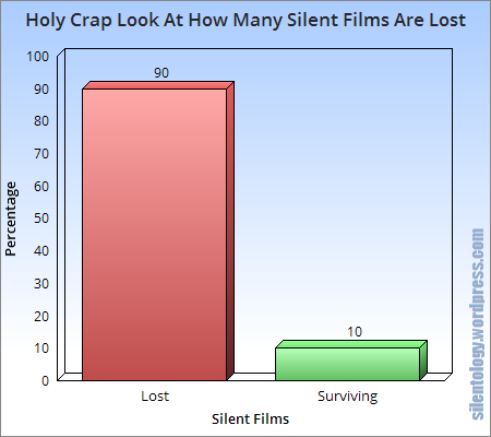 Silent Films Lost bar graph