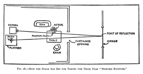 Princess Nicotine camera setup diagram '12